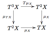 relationship between monoids and monads definition
