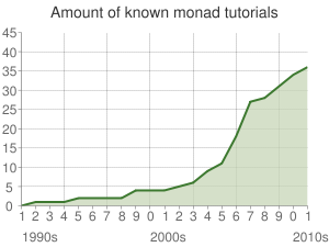 Monad tutorials growth