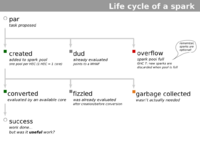 spark lifecycle thumbnail