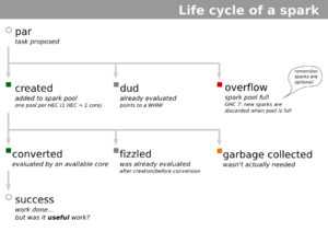 Spark-lifecycle.png
