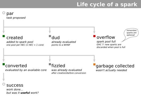 spark lifecycle