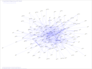 The #haskell social graph, Jan 2008
