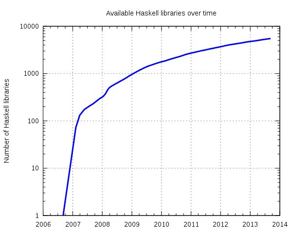 Image:Hackage-cumulative.svg