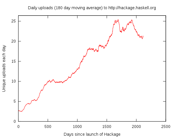 Image:Hackage-daily-graph.svg